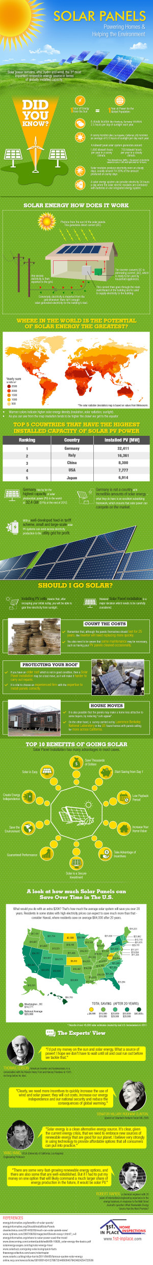 include solar power in your home. renewable energy