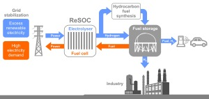Figure: Schematics of the ReSOC concept. It is the missing link between the power grid and the fuel or the chemical feedstock for the industry.