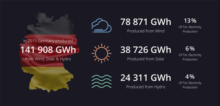 """""""We conducted an analysis of the European renewable energy market for internal purposes and quickly realized that our findings could be of interest not only to our customers but also to the industry at large. We were impressed to discover that 87% of last year's electrical capacity growth in Germany was due to renewable energy and that the country produced 141,908 GWh of sustainable clean electricity in 2015. These numbers are a testament to the growing importance of renewable energy sources in future energy development."""" – says Fredrik Larsson, CMO at Greenbyte."""